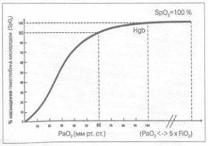 Кривая диссоциации гемоглобина