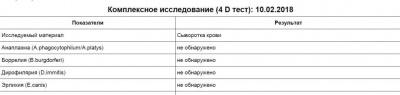 1. 4D test